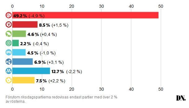 valresultatfh