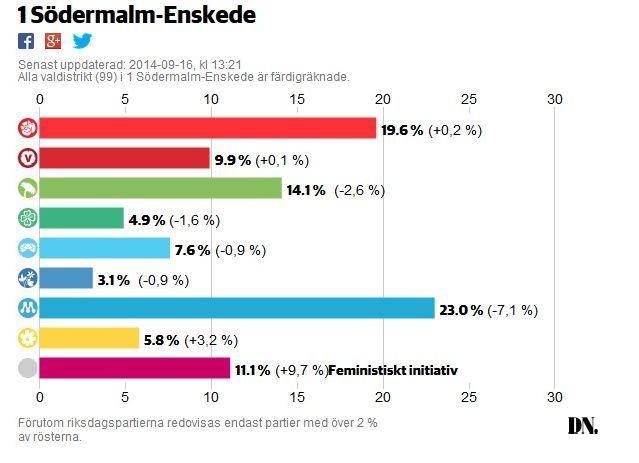 valresultatsm