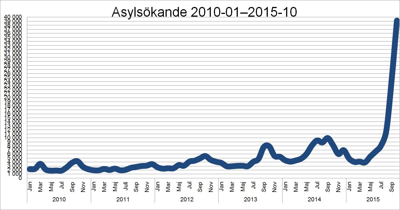 asylsökande-151105